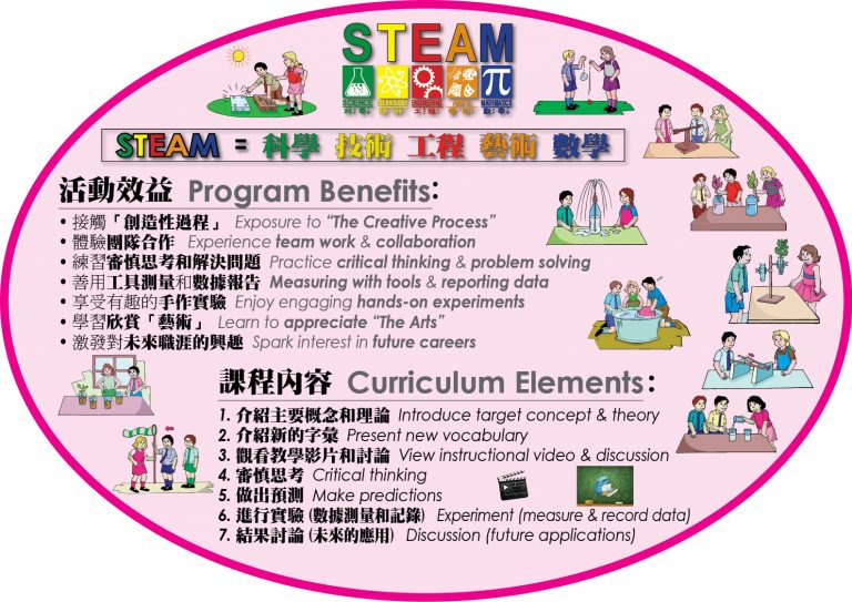 Schoolhouse STEAM program poster